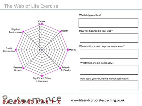 exercise of biography time management worklife balance training course