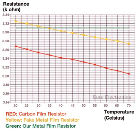 resistor tolerance vs temperature resistor tolerance temperature 28 images resistor tolerance temperature 28 images ntc