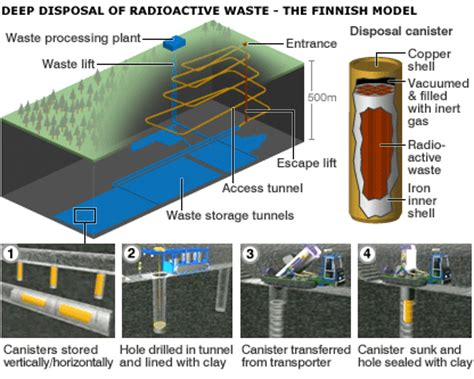 worlds nuclear waste dump breaking national news and australian have we solved the problem of nuclear waste disposal