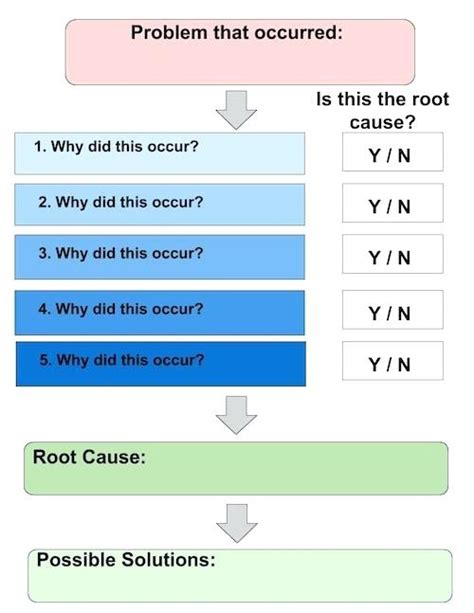 5 Whys Root Cause Analysis Template