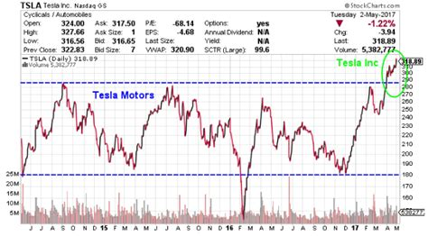 Price Of Tesla Stock Tsla Stock Will There Be A Tesla Stock Split In 2017