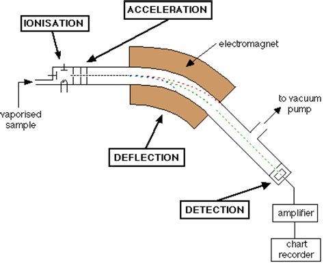 schematic diagram of a mass spectrometer edexcel as chemistry mass spectrometry revision notes