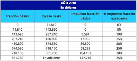 retenciones discapacidad 2016 tabla impuesto renta personal tabla impuesto a la renta