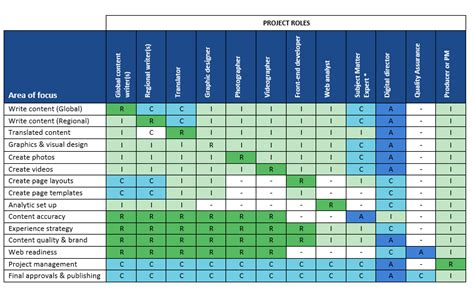 Use A Raci Chart To Define Content Roles And Responsibilities For Content Projects Improve Computer Refresh Project Template
