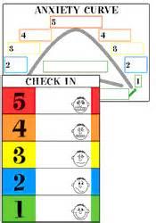 Edd Help Desk The Incredible 5 Point Scale Kari Dunn Buron