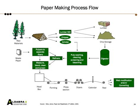 Paper Process Diagram - definitions and process background