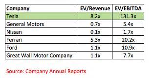 Tesla Ebitda High Multiples Negative Earnings Proving To Be Toxic For