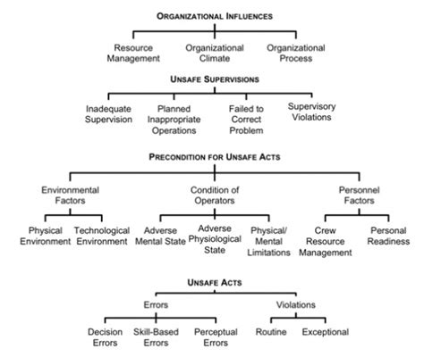 a human error approach to aviation analysis the human factors analysis and classification system books human factors analysis and classification system hfacs