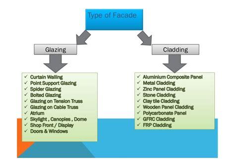 types of curtain walls system facade presentation