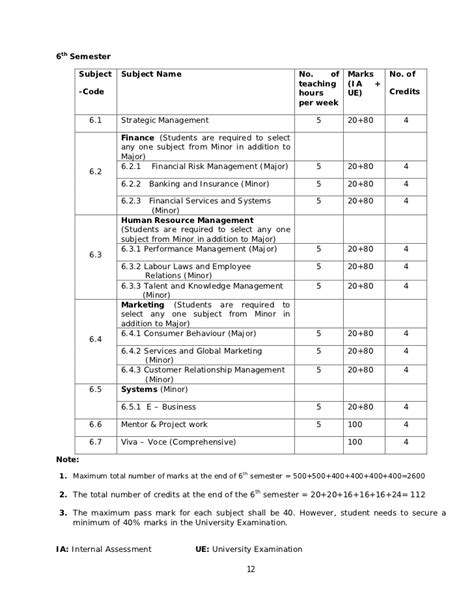 Human Resource Management Notes For Mba Students by Mba Syllabus 2010 3