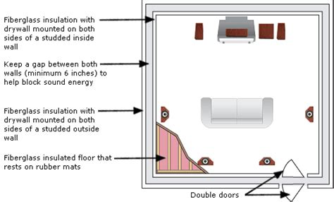 how to make a room soundproof from outside noise soundproofing your home theater part two building a room within a room axiom audio
