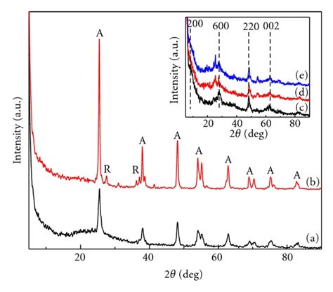 xrd pattern of titanium dioxide hydrothermal synthesis of nitrogen doped titanium dioxide