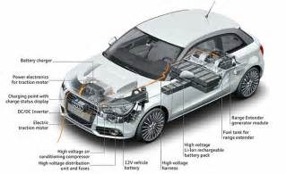 Electric Car Design Thoughts About Electric Vehicle Motors Plugincars