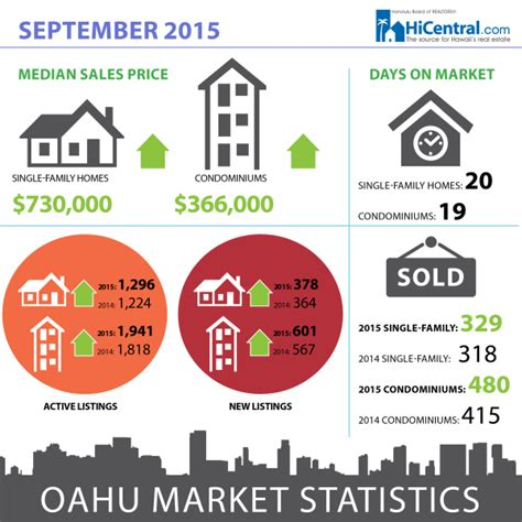 Oahu Property Tax Records New Record High For Median Home Price On Oahu Hawaii