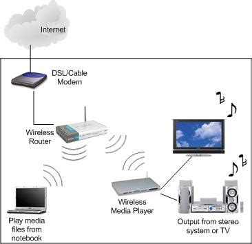 home network median associates how to use wireless media player