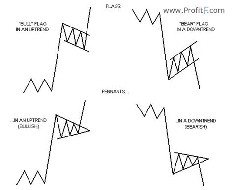 pennant pattern trading how to trade flags and pennants chart patterns
