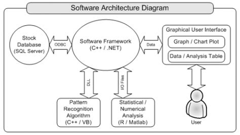 architecture diagram of software project stock trend technical analysis system systems design