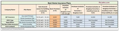 Comparison of Top & Best Home Insurance Plans in India