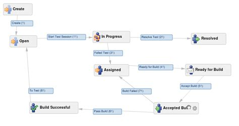 jira change workflow for project addteq inc solve your workflow problems with jira