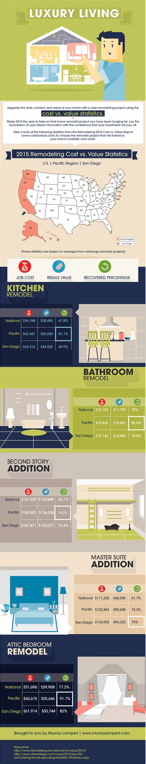 infographic luxury living cost vs value of home