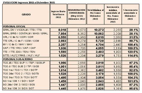 cuanto es el aumento salarial para polica del ao 2016 estos son los salarios de los polic 237 as en per 250 191 se