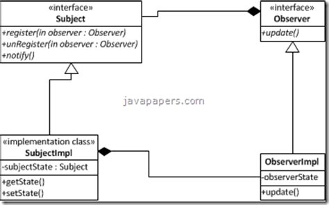 is java listener and observer pattern exle observer design pattern java tutorial blog