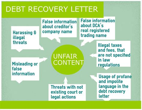 Loan Recovery Letter debt recovery letter ecollect