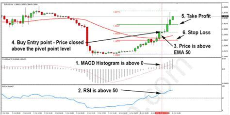 Pivot Points Levels Day Trading Strategy   Learn Forex Trading
