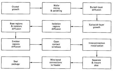 basic integrated circuit engineering basic integrated circuit engineering 28 images linear integrated circuits by ua bakshi pdf