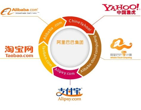 alibaba yahoo finance will alibaba buy yahoo to get out of yahoo 171 adafruit
