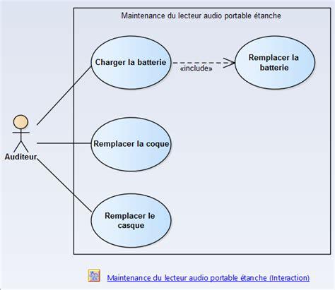 sysml diagramme des exigences sysml m 233 thode d utilisation 1 232 re 233 mod 233 lisation