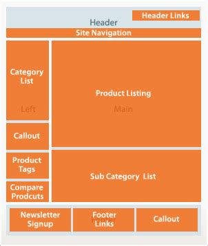 layout containers in magento 2 part 1 envalo magento 2 containers and blocks alan kent s blog