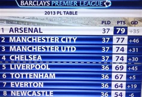 epl table december 2013 arsenal achieve distinction of being the best premier
