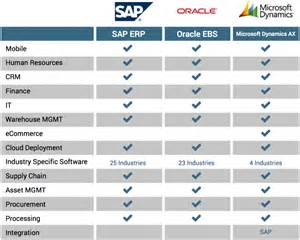 Comparison Report Template Oracle Oracle Software Tier I Erp Software Review Ebooks