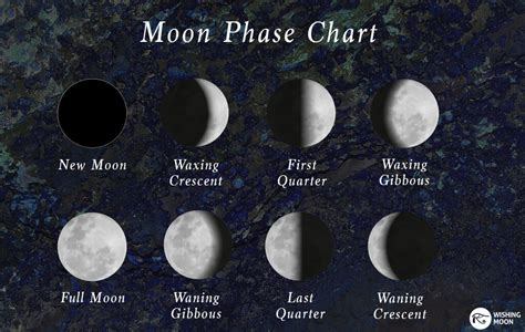 moon phase healing crystals that help you during each moon phase