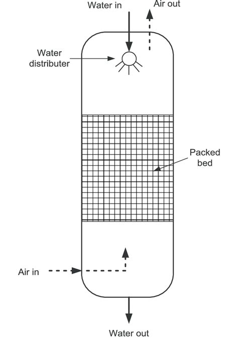 packed bed reactor countercurrent flow through a packed bed evaporator or