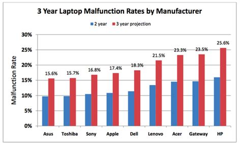 rank laptop manufactures asus dell hp