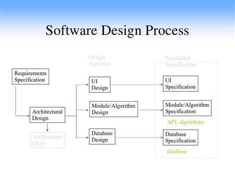 application design specification sw software design