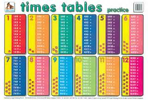 Pics photos multiplication times tables practice