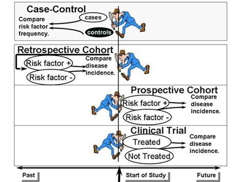 retrospective cross sectional study case control studies