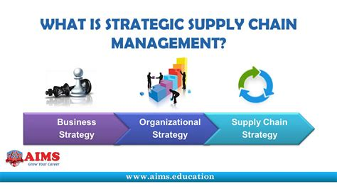 meaning of cadenas supply chain strategy introduction types and global