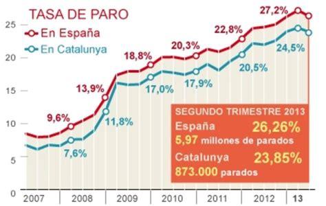 tasa de desempleo en el ultimo trimestre argentina 2016 el paro cae en 225 200 personas