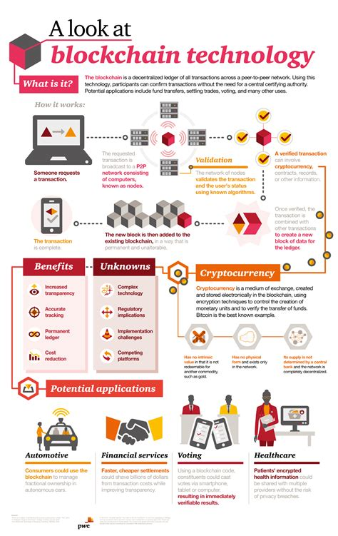 bitcoin the one hour guidance you need before investing in bitcoin or other cryptocurrency books sense of bitcoin and blockchain pwc