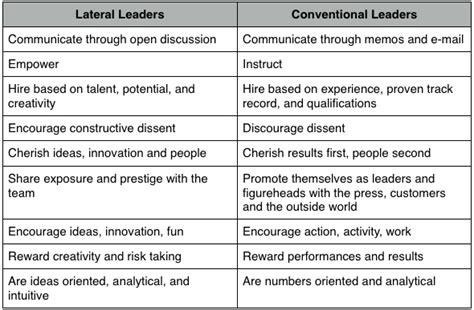 leadership skill list education innovation lateral leadership