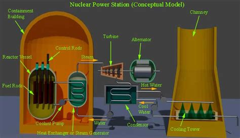 High Heat Plants by Nuclear Power Station Or Nuclear Power Plant Electrical4u