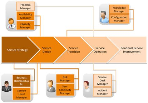 itil support model template itil roles learn how to fill roles with a