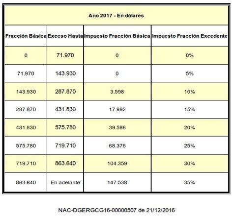 tabla de impuestos herencias 2016 tabla de impuestos herencias 2016 tabla de impuesto a