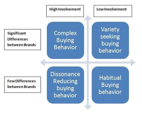 effect of business ethics on buying behaviour books how to write an introduction in what is customer buying