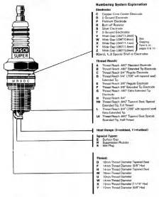 Ignition Coil Cross Reference Chart Stealth 316 3s Spark Information