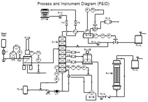 process and instrumentation diagram software process flow diagrams pfds and process and instrument